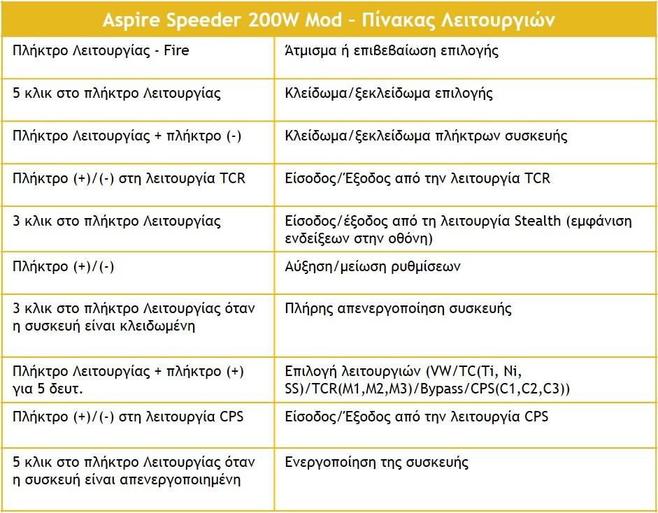 Aspire Speeder Πίνακας Λειτουργιών